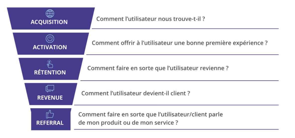 Le marketing automation au service du growth hacking